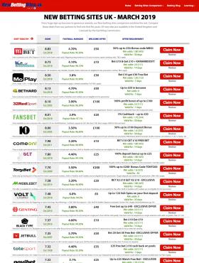New Betting Sites - Craft CMS